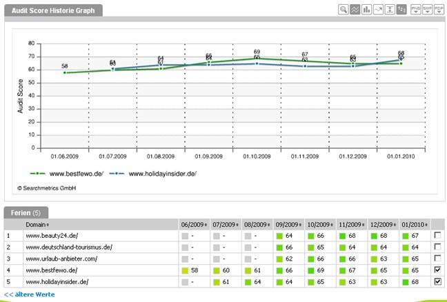 Darstellung der historischen Daten des Auditscores