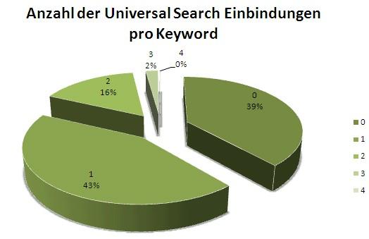 Anzahl der Universal Search Einbindungen