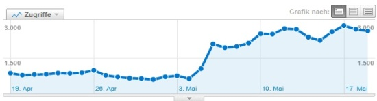increase of traffic from the referer google.com