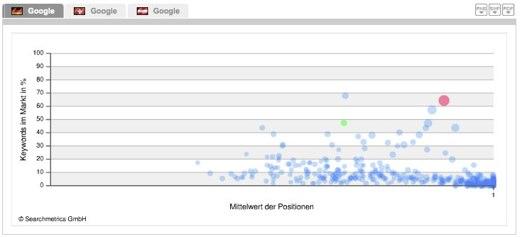 """Alle Domains mit Positionen für """"meine"""" Keywords im Überblick."""
