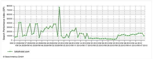 Nicht gut: Bei tokiohotel.com ist der Performance-Index runter - liegt's an der Musik?