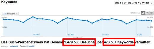 1,5 Millionen Besucher bei knapp 500.000 Keywords. Ein guter Anfang ;-)