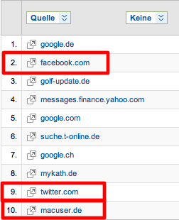 Schn, dass Social Media nicht nur ein Ranking-Faktor sondern auch ein Besuchermagnet sein kann