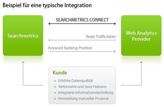 Die Traffic-Daten holt sich Searchmetrics schon von Google Analytics, Omniture Webanalyse und eTracker. Jetzt sind die anderen dran, sich die Search-Analyse Daten von Searchmetrics zu holen.