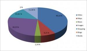 Verteilung Universal Search (Stand Februar 2011)