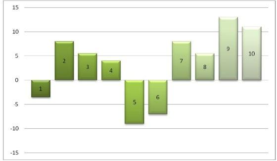 Gewinne und Verluste der ersten zehn Positionen durch Google Instant, Quelle: rankabove.com