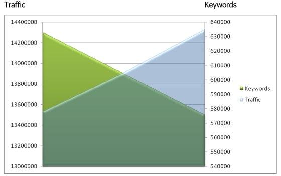 Vergleich Keywords und Traffic vor und nach der Einführung von Google Instant, Quelle: rankabove.com