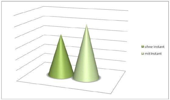 Zunahme der Klicks auf Videos um 28 Prozent! Quelle: rankabove.com
