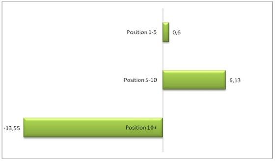 Veränderung des Traffics in Prozent nach Positionen, Datenquelle: rankabove.com