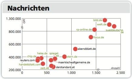 charts-news