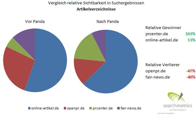 Relative Sichtbarkeit von Artikelverzeichnissen