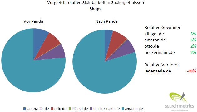 Relative Sichtbarkeit von Online Shops