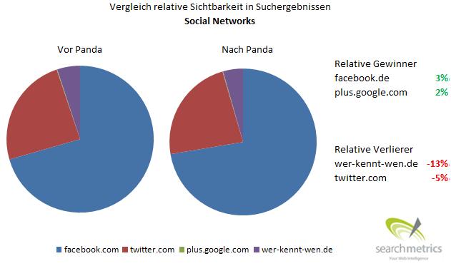 Relative Sichtbarkeit von Sozialen Netzwerken