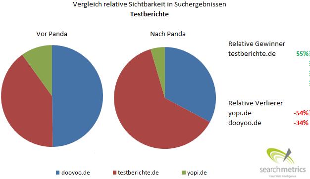 Relative Sichtbarkeit von Testbericht-Anbietern