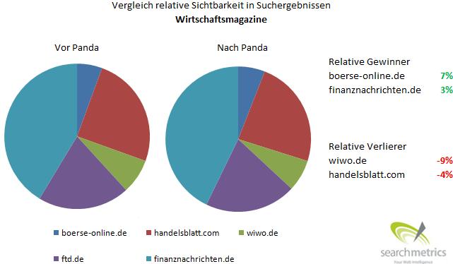 Relative Sichtbarkeit von Wirtschaftsmagazinen