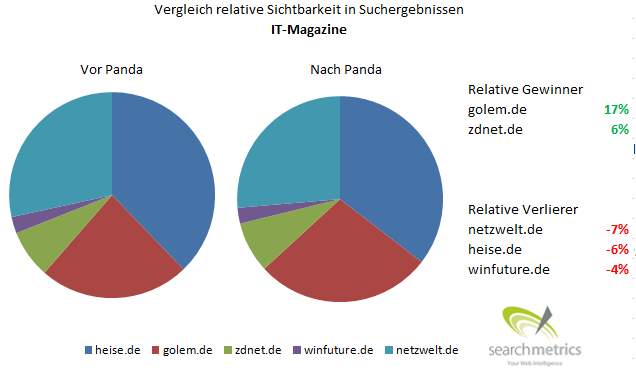 Relative Sichtbarkeit von IT-Portalen