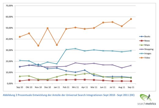 Universal-Search Integrationen (Grafik von Searchmetrics)