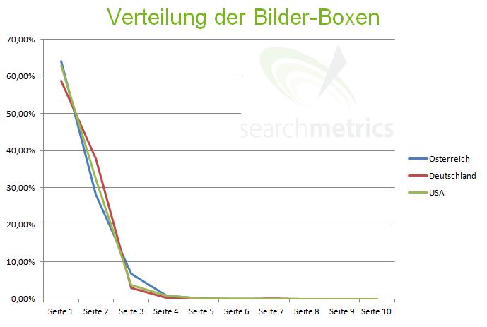 Verteilung Bilderintergrationen auf den Googleseiten (Grafik von Searchmetrics)