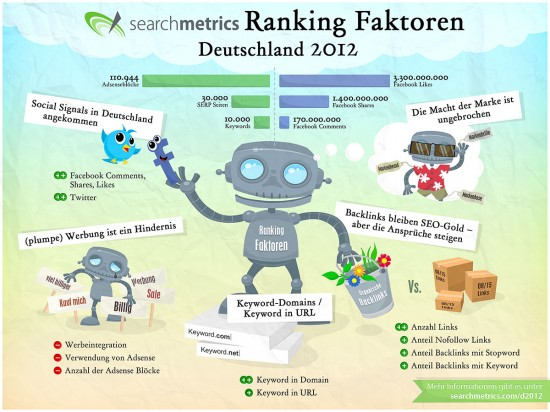 Ranking Faktoren bei Google für Keywords, Backlinks, Shares und Tweets