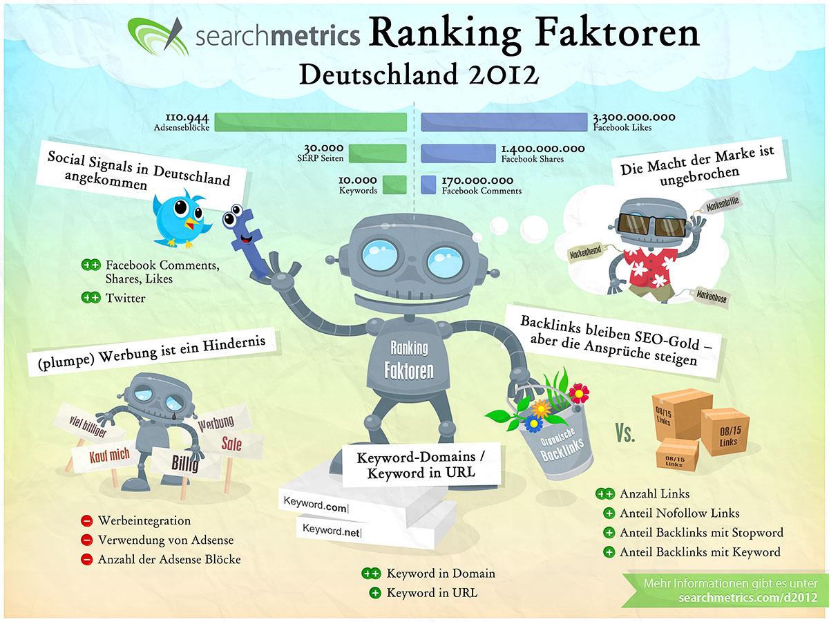 SEO Ranking Faktoren Deutschland 2012: Infografik