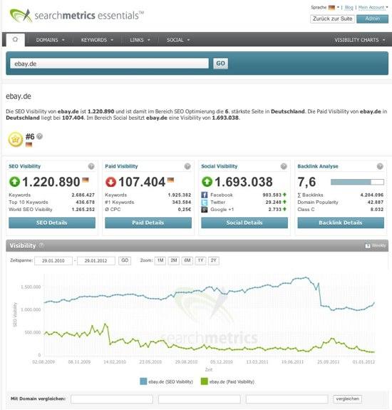 Searchmetrics Essentials: Die vollständige Bewertung einer Webseite