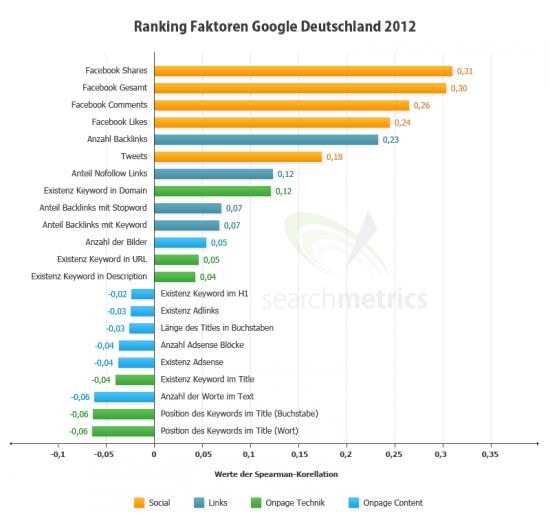 Ranking Faktoren 2012 Übersicht