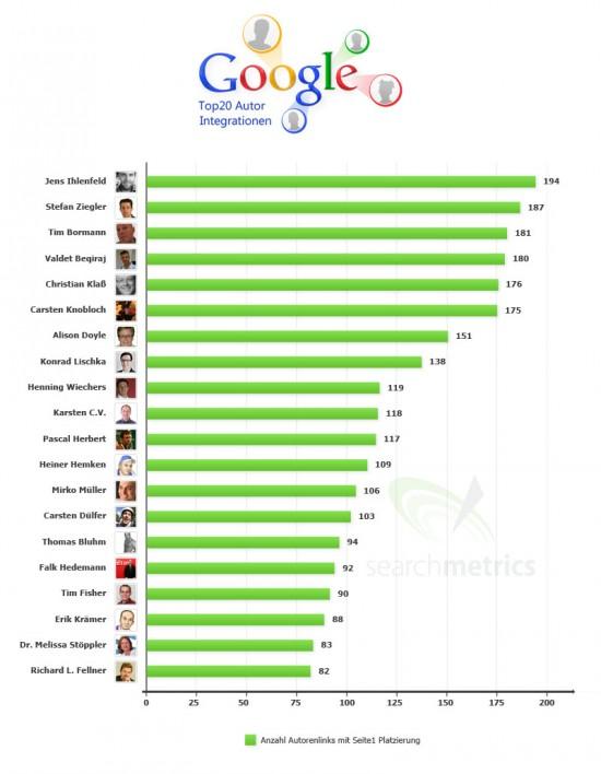 Google - Topliste der 20 am besten rankenden Autor Integrationen