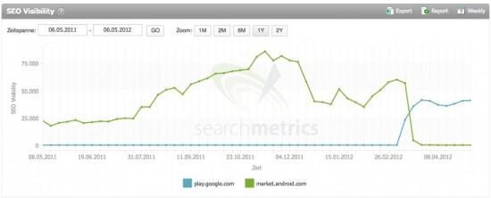 Profi-Analysen für das Online-Marketing