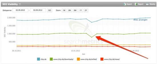 Wenn das Download-Verzeichnis von Chip Husten hat, röchelt die Gesamt-Sichtbarkeit. Aber ist das auch ein Grund zur Sorge?