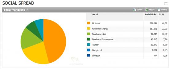 Hier ist Pinterest das Top-Mediaum wenn es um Soziale Signale geht.