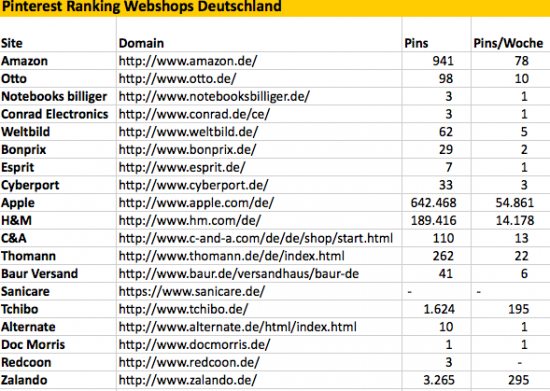 Da ist noch Potential für deutsche Shops!