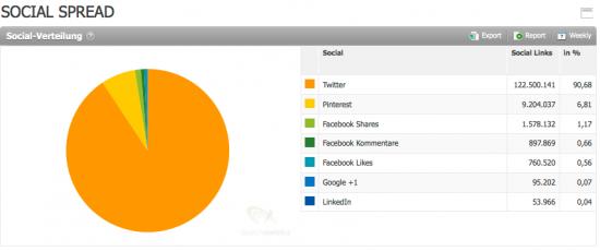 Bei etsy.com ist Pinterrest der heißeste Traffic-Bringen nur hinter Twitter aber weit vor allen Facebook Signalen.