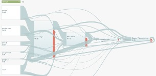 Nicht zwingend übersichtlich - aber spannend: Flow Analysen in GA