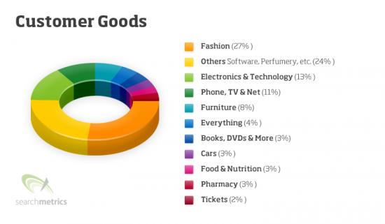 customer goods