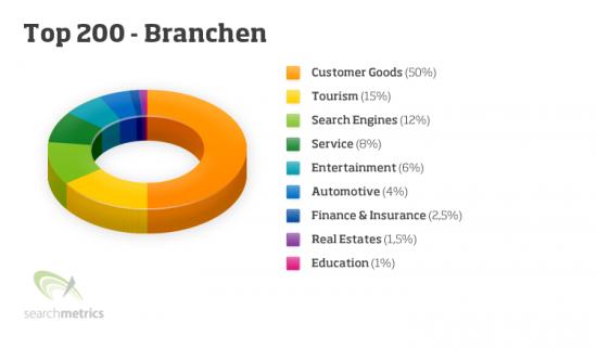 top 200 Branchen