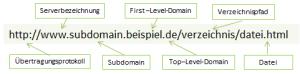 SEO_Basics-URL_Aufbau