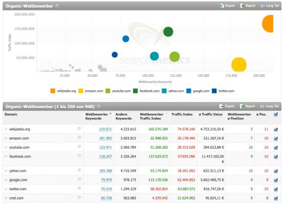 Big Data in SEO (3): Organic Wettbewerber