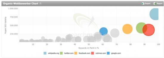 Keine Angst vor großen Daten: Das Wettbewerber-Chart zeigt, dass die New York Times Ihre Konkurrenz bei Facebook, Twitter, Wikipedia - und nicht zuletzt bei Google selbst zu suchen hat.