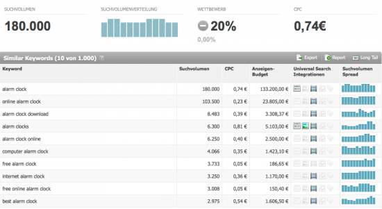 Big Data in SEO (6): Keyword Analyse