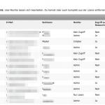 Schnell administriert und übersichtlich: alle User einer Suite-Lizenz