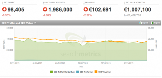 Big Data in SEO (6): SEO Traffic und SEO Value