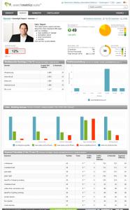 Big Data in SEO (2): Dashboard