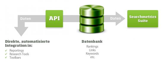Gut sortiert und dokumentiert: Die Searchmetrics API
