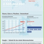 Infografik - Social Signals und SEO: Facebook vs Google+