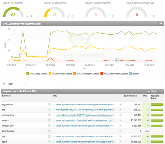 Targeting-Dashboard: Passen die URLs zu ihren Keywords?