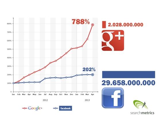 Shares von Facebook und Google+ im Vergleich