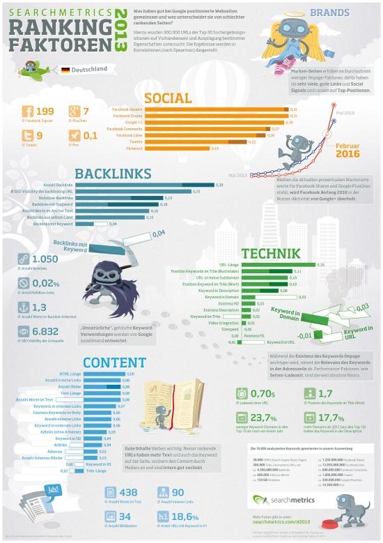 Infografik Ranking-Faktoren 2013 - Google Deutschland