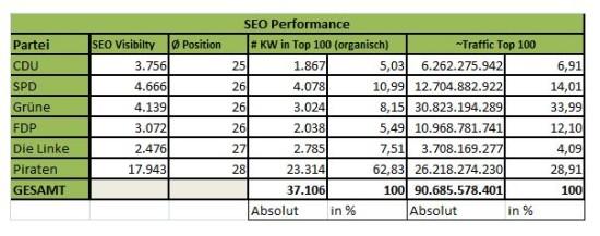 SEO-Wahl 2013: SEO Performance der Parteien