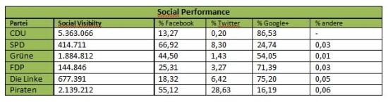 SEO-Wahl 2013:Social Performance der Parteien