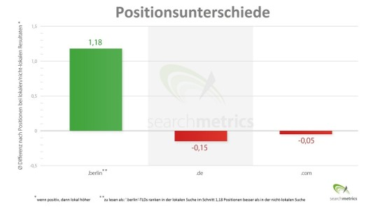 Searchmetrics - berlin-TLD local position